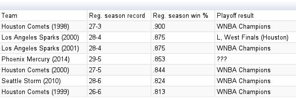 WNBA teams with .800+ winning percentage (regular season games only)